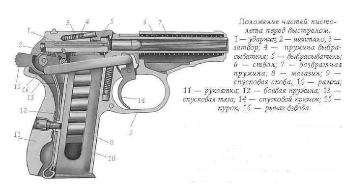 пистолет макарова схема строения
