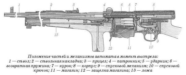 Схема автомата Федорова